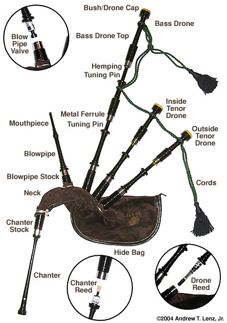 Bagpipes Tips: Bagpipes Parts a k a  Bagpipes Anatomy